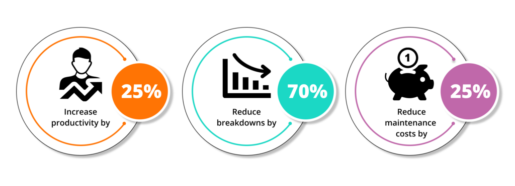 Infographic listing benefts such as increasing productivity by 25%, reducing breakdowns by 70%, and reducing maintenance costs by 25%,